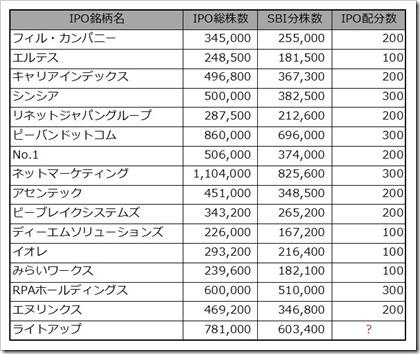 SBI証券IPOチャレンジポイント配分数推移2018.6.4