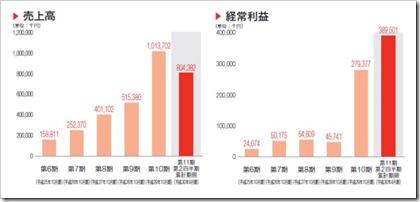 プロレド・パートナーズ(7034)IPO売上高及び経常利益