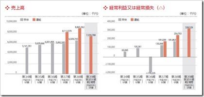 システムサポート(4396)IPO売上高及び経常損益