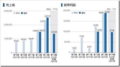 マネジメントソリューションズ(7033)IPO売上高及び経常利益