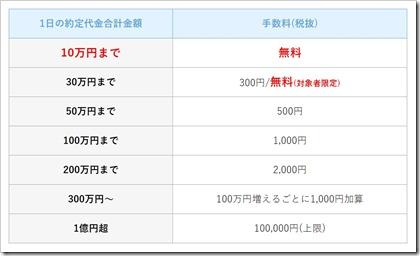 松井証券株式約定手数料