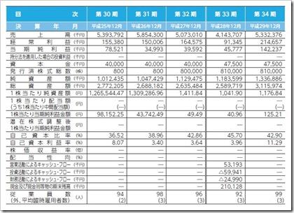 イボキン(5699)IPO経営指標