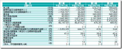 キャンディル(1446)IPO経営指標