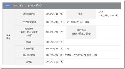 キャンディル(1446)IPO岡三オンライン証券