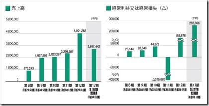 バンク・オブ・イノベーション(4393)IPO売上高及び経常損益