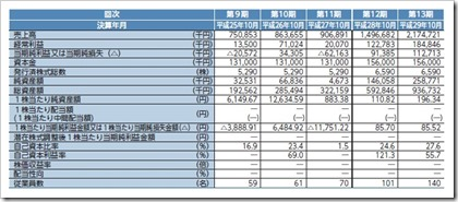 マネジメントソリューションズ(7033)IPO経営指標