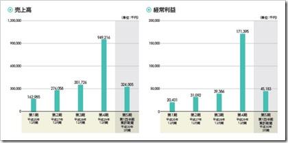 アクリート(4395)IPO売上高及び経常利益