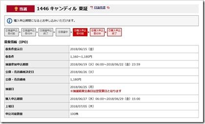 キャンディル(1446)IPO当選