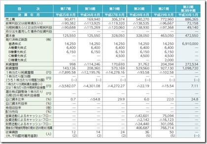チームスピリット(4397)IPO経営指標