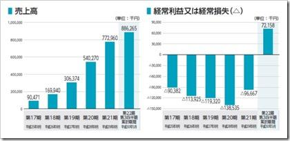 チームスピリット(4397)IPO売上高及び経常損益