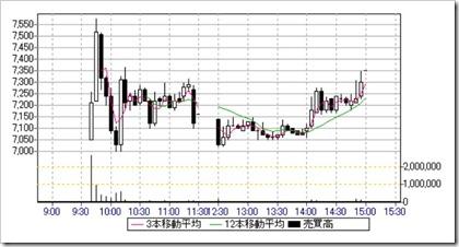 MTG(7806)IPO日中足・5分足チャート