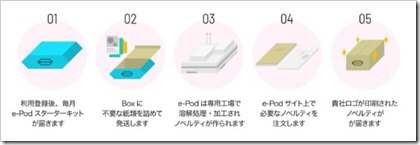 TASS事業イメージ