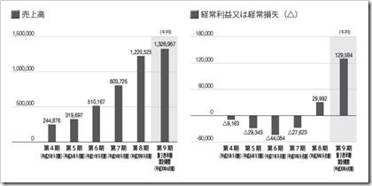 アズーム(3496)IPO売上高及び経常損益