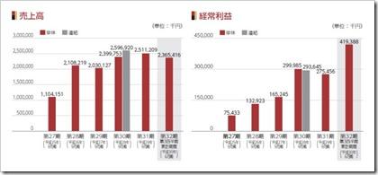 マリオン(3494)IPO売上高及び経常利益