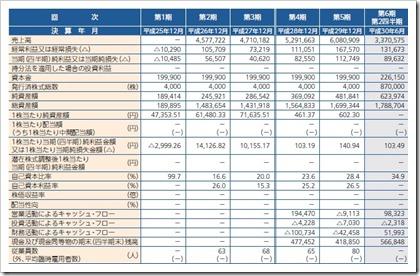 イーエムネットジャパン(7036)IPO経営指標