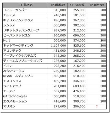マリオン(3494)SBI証券IPOチャレンジポイント