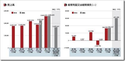 フロンティア・マネジメント(7038)IPO売上高及び経常損益