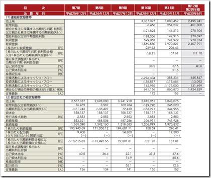フロンティア・マネジメント(7038)IPO経営指標