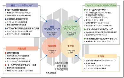 フロンティア・マネジメント(7038)IPO事業内容