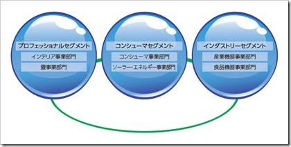 極東産機(3612)IPOセグメント