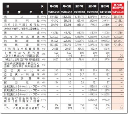 極東産機(3612)IPO経営指標