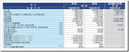 ナルミヤ・インターナショナル(9275)IPO経営指標
