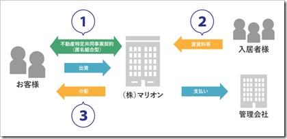 マリオン(3494)IPOの不動産証券化サービスの仕組み