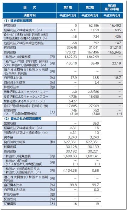 SBIインシュアランスグループ(7326)IPO経営指標