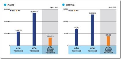 ナルミヤ・インターナショナル(9275)IPO売上高及び経常利益