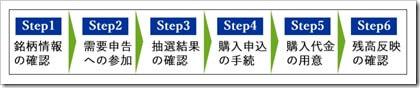松井証券IPO新申し込み手順