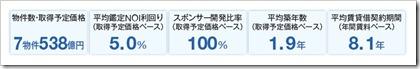 伊藤忠アドバンス・ロジスティクス投資法人(3493)東証リートIPOポートフォリオ