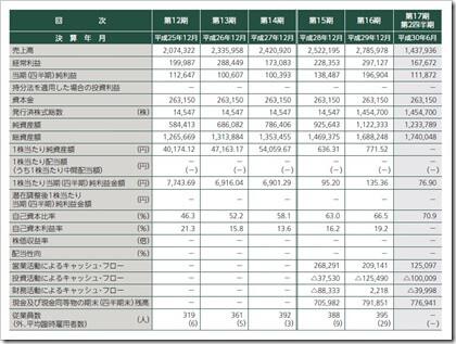 ブリッジインターナショナル(7039)IPO経営指標