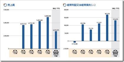 イーエムネットジャパン(7036)IPO売上高及び経常損益