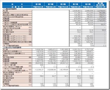 アイリックコーポレーション(7325)IPO経営指標