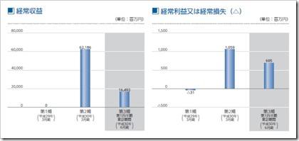 SBIインシュアランスグループ(7326)IPO経常収益及び経常損益