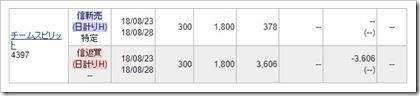 チームスピリット(4397)IPOセカンダリ