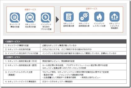 ブロードバンドセキュリティ(4398)IPOサービスイメージ