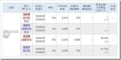 プロレド・パートナーズ(7034)IPOセカンダリ2018.8.6