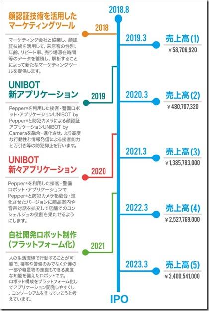 UNIBOTのスケジュール