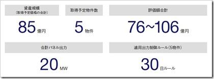 東京インフラ・エネルギー投資法人(9285)東証インフラファンドIPO上場時のポートフォリオ