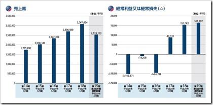 ブロードバンドセキュリティ(4398)IPO売上高及び経常損益