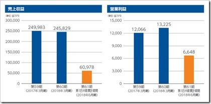 ワールド(3612)IPO売上収益及び営業利益