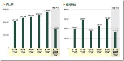 ブリッジインターナショナル(7039)IPO売上高及び経常利益