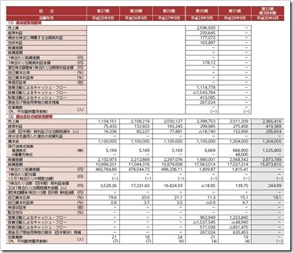 マリオン(3494)IPO経営指標