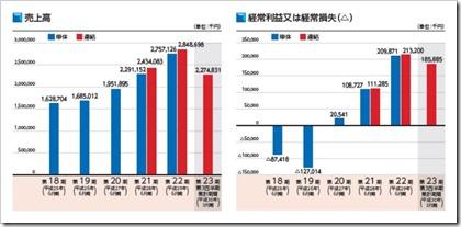 アイリックコーポレーション(7325)IPO売上高及び経常損益