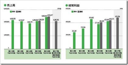 香陵住販(3495)IPO売上高及び経常利益