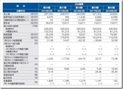 ワールド(3612)IPO経営指標