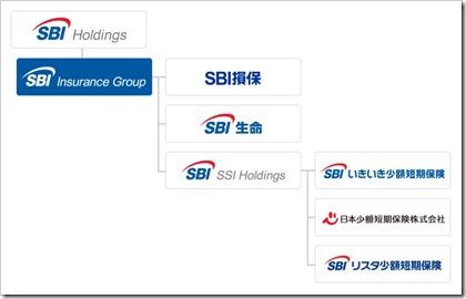 SBIインシュアランスグループ(7326)IPOグループ会社