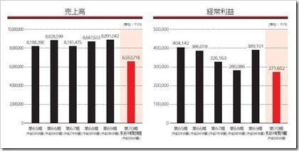 極東産機(3612)IPO売上高及び経常利益