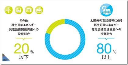 東京インフラ・エネルギー投資法人(9285)東証インフラファンドIPO投資対象割合